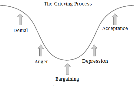 grieving process, process, emotions